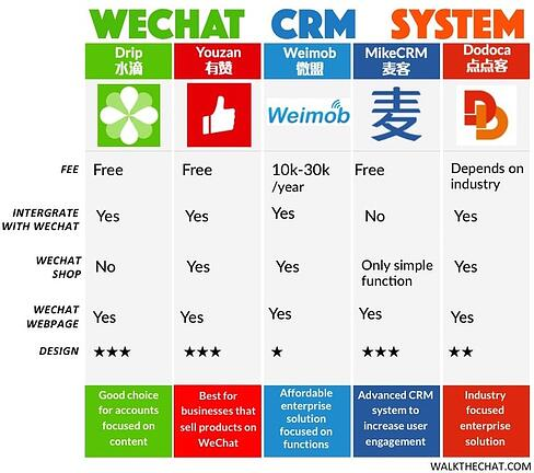 wechat crm system